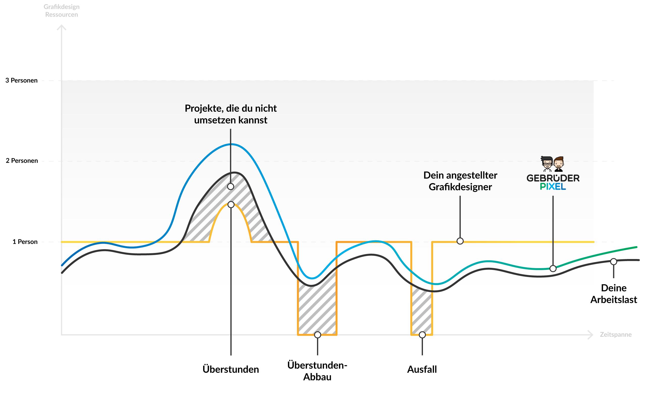 Visualisierung der Arbeitslast mit und ohne uns Gebrüdern Pixel