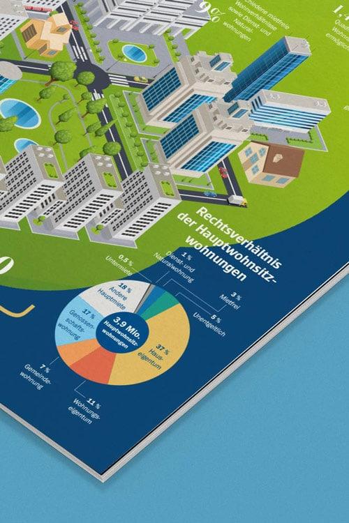 Sparkasse Infografik Wohnen